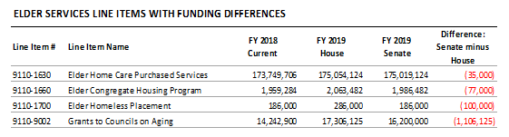table: Elder services line items with funding differences