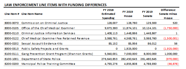 table: Law enforcement line items with funding differences