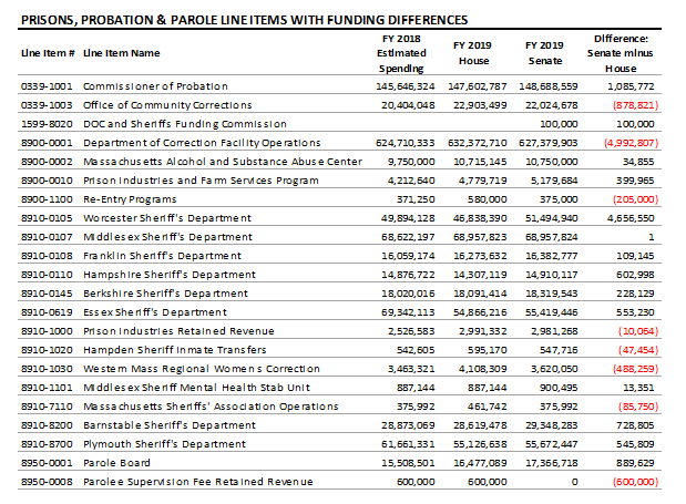 table: Prisons, probation and parole line items with funding differences
