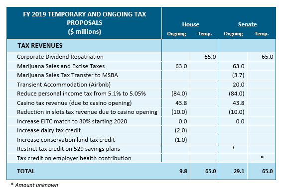 table: FY 2019 temporary and ongoing tax proposals