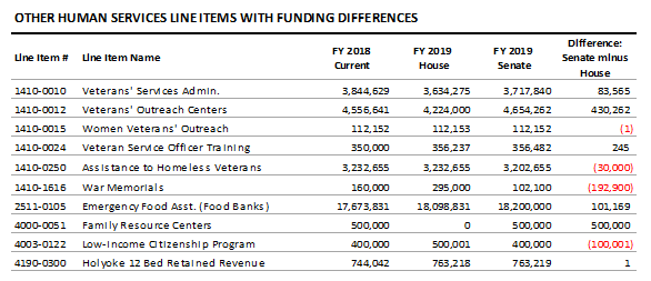 table: Other human services line items with funding differences