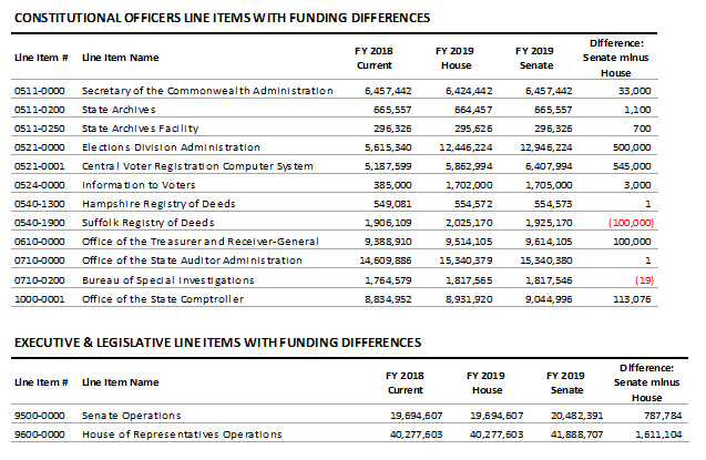 tables: Constitutional officers and executive and legislative line itmes with funding differences