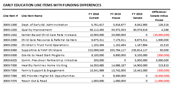 table: Early education line items with funding differences