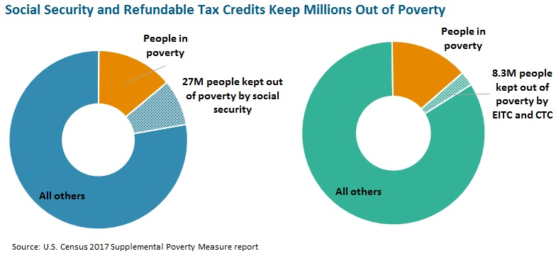 Social Security and Refundable Tax Credits Keep Millions Out of Poverty