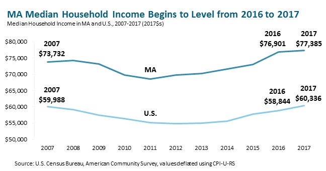 MA Median Household Income Begins to Level from 2016 to 2017