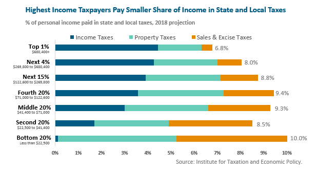 bar graph: Highest income taxpayers pay smaller share of income in state and local taxes