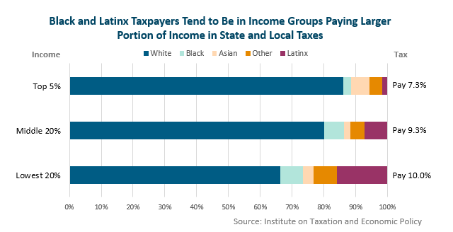 bar graph: Black and latinx taxpayers tend to be in income groups paying larger portion of income in state and local taxes