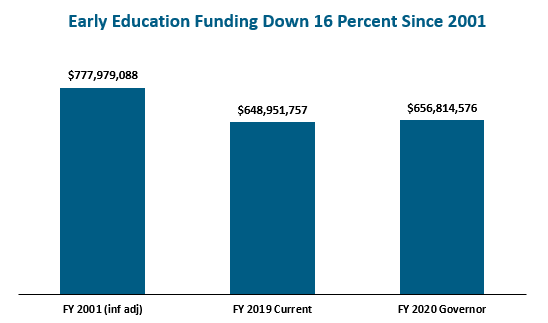 bar graph: Early education funding down 16 percent since 2001