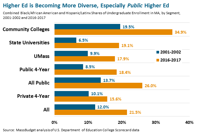 chart: Higher Ed is Becoming More Diverse, Especially Public Higher Ed