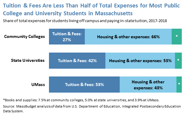 Tuition & Fees Are Less Than Half of Total Expenses for Most Public College and University Students in Massachusetts