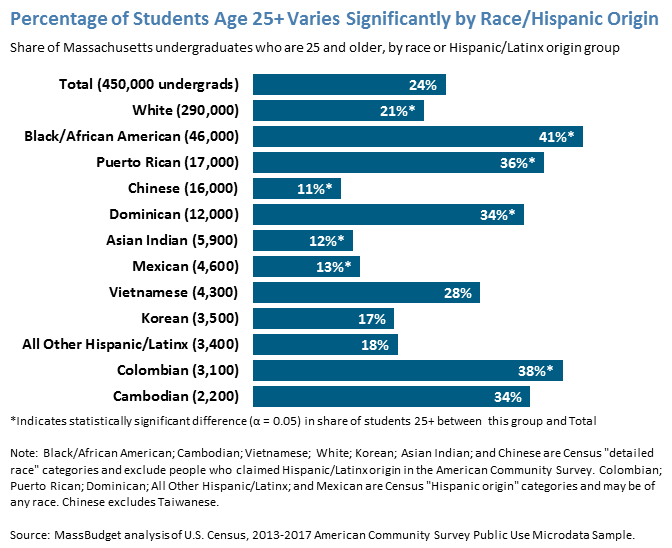 Percentage of Students Age 25+ Varies Significantly by Race/Hispanic Origin