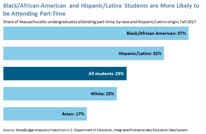 Black/African-American and Hispanic/Latinx Students are More Likely to be Attending Part-Time