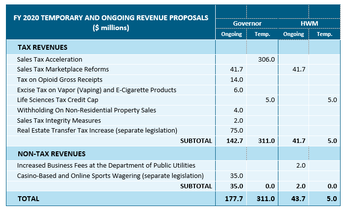table: FY 2020 temporary and ongoing revenue proposals