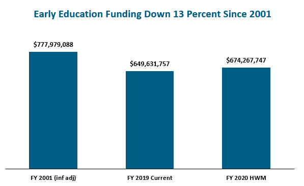 bar graph: Early education funding down 13 perecent since 2001