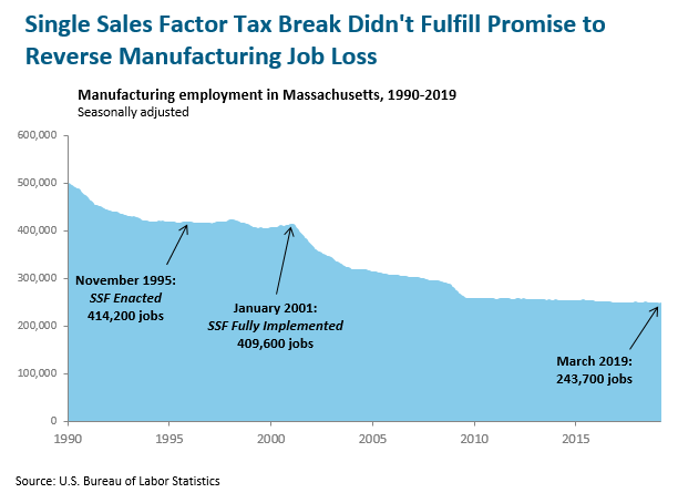 graph: Single sales factor tax break didn't fulfill promise to reverse manufacturing job loss