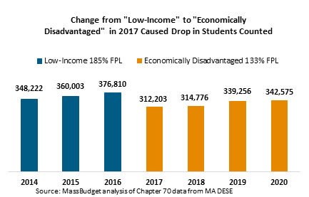 "Change from ""Low-Income"" to ""Economically Disadvantaged"" in 2017 Caused Drop in Students Counted"