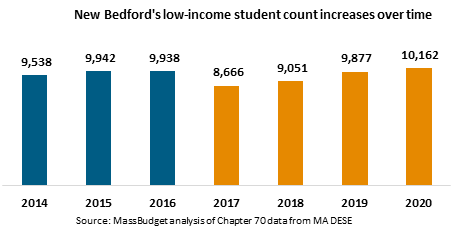 New Bedford's low-income student count increases over time