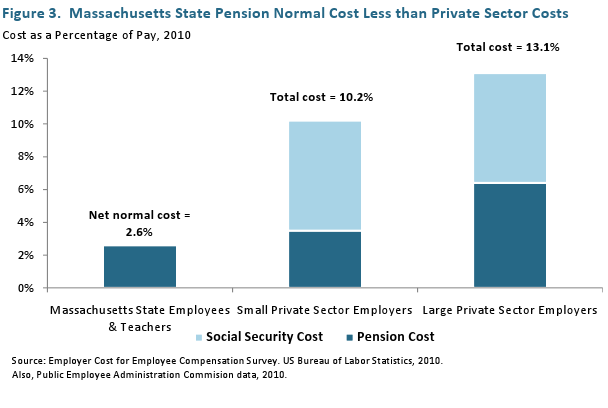 Massachusetts State Pension Normal Cost