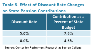 Effect of Discount Rate Changes