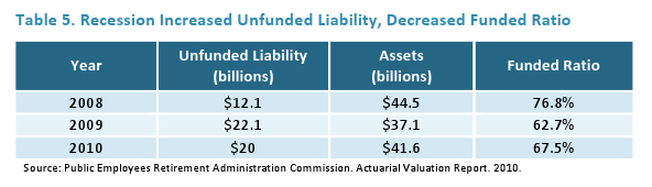 Recession Increased Unfunded Liability