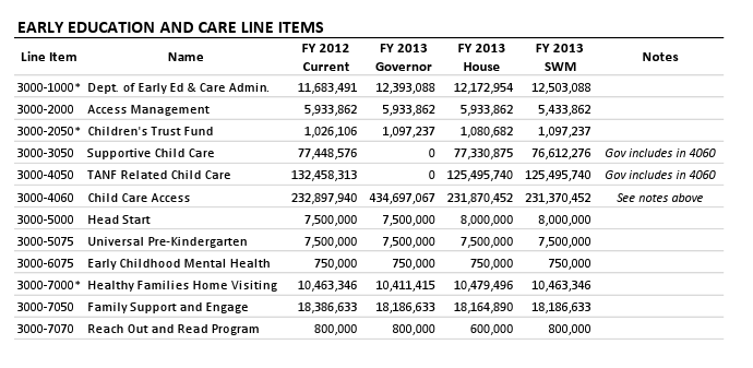 Early Education and Care Line Items