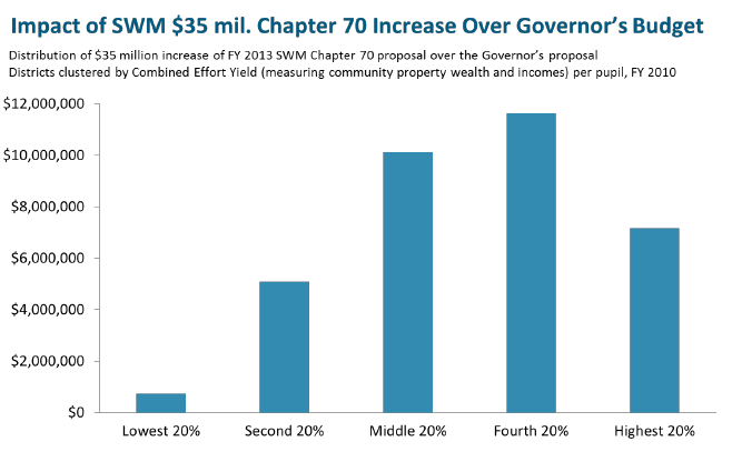 Impact of SWM $35 mil Chapter 70 Increase
