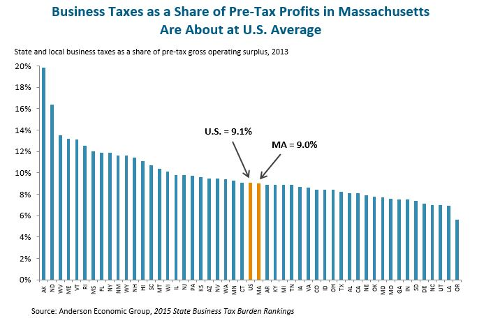 Bar graph: Business Taxes as a Share of Pre-Tax Profits in Massachuetts Are About at U.S. Average
