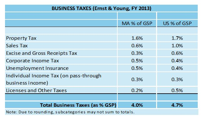 Table: Business Taxes